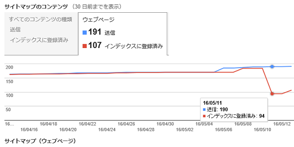 Googleのインデックス数が激減