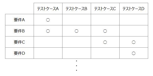 「要件定義」と「テスト仕様書」との突き合わせ